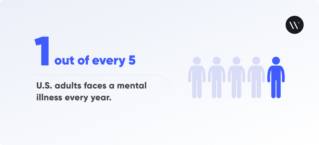 1 out of every 5 U.S. adults faces a mental illness every year
